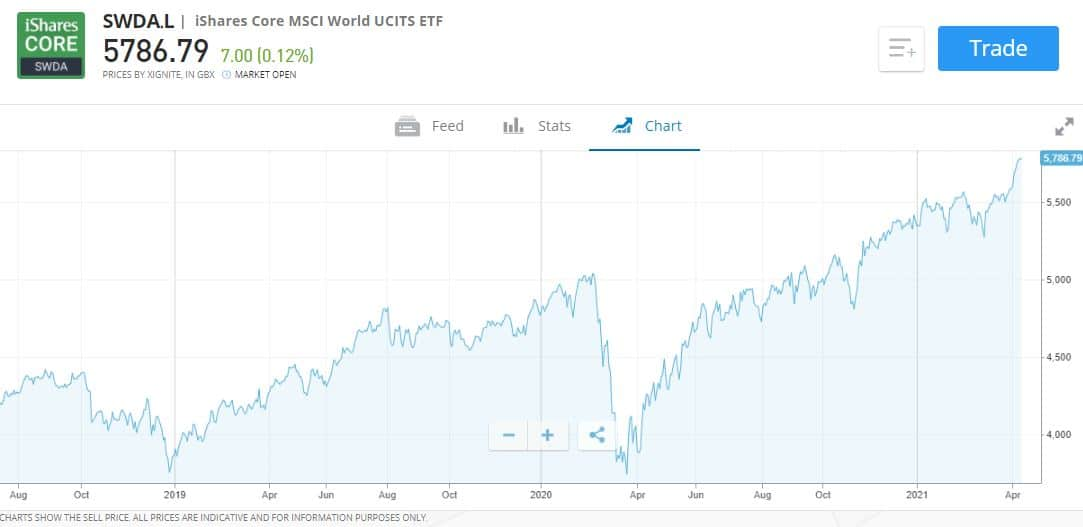 Best Passive Funds UK tracking the MSCI world index