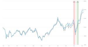 Schwab Emerging Markets Large Cap ETF Chart
