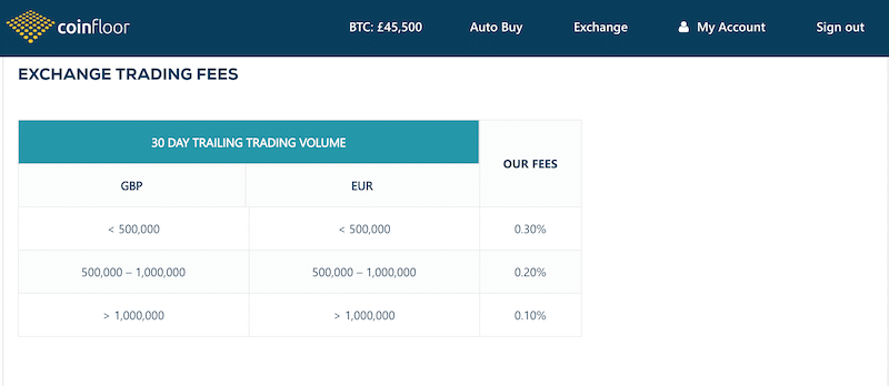 Coinfloor trading fees