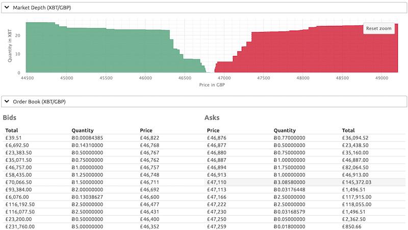 Order Book/Depth Chart