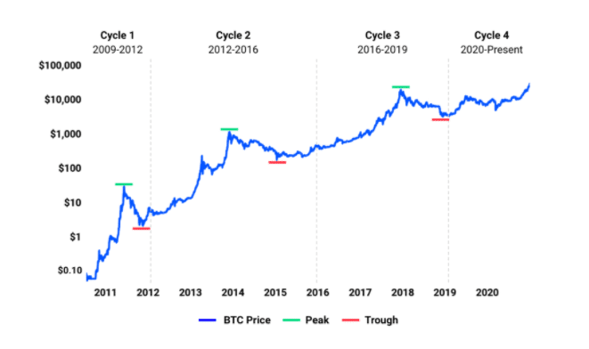 cryptocurrency market cycles