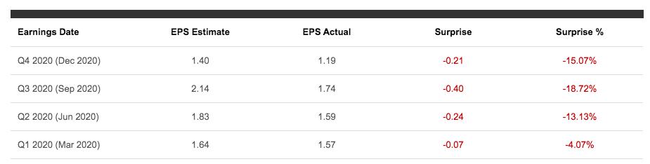 netflix earnings surprise last four quarters