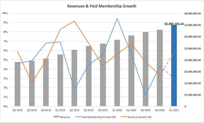 Netflix's forecasted revenue growth Q1 2021