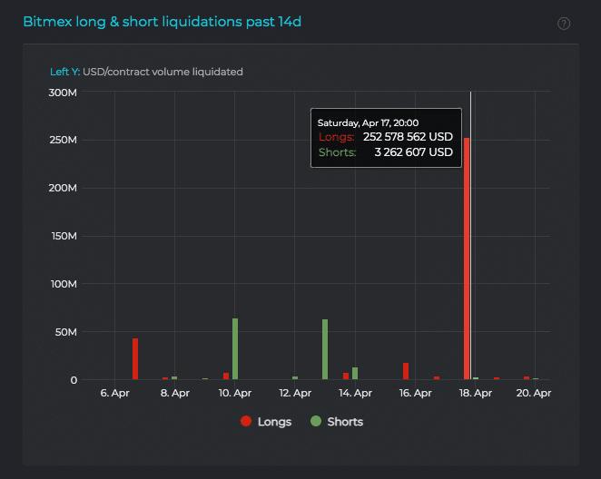 bitmex long and short liquidations