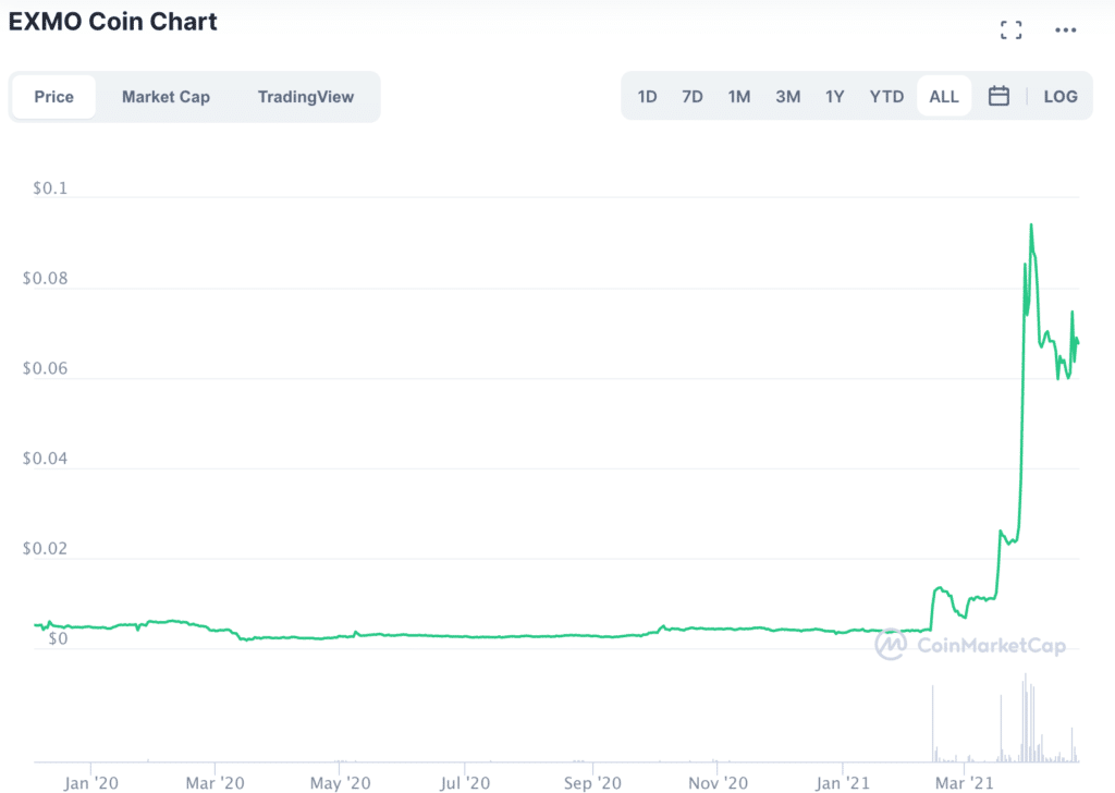 Exmo coin chart