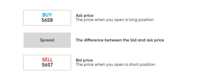 SPREAD BETTING UK GUIDE