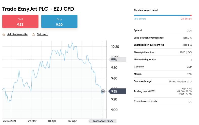 trade easyjet shares at capital.com