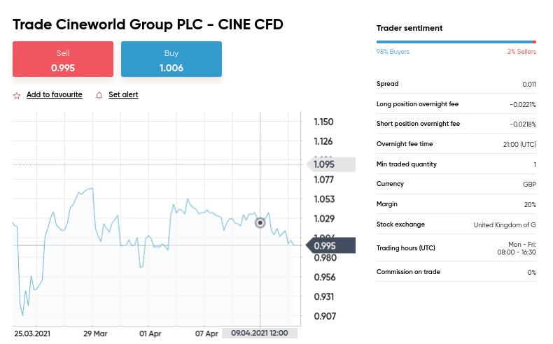 Cineworld Group PLC