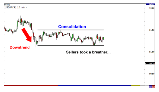 consolidation period in trading