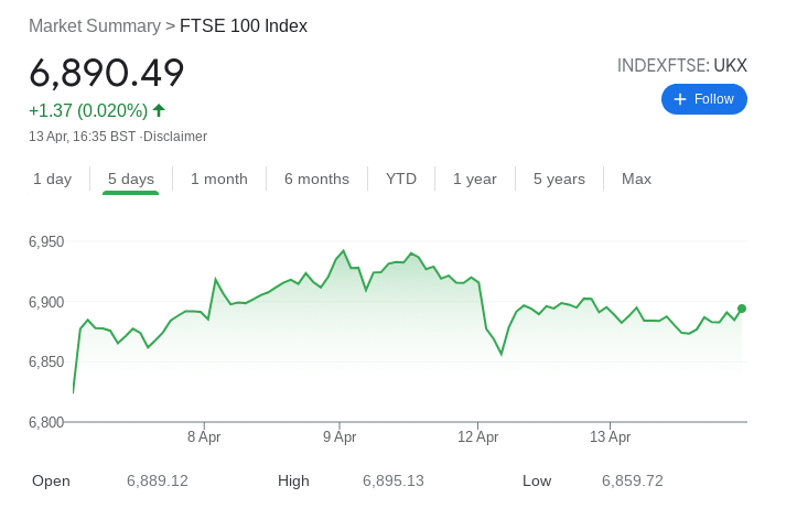 ftse 100 spread betting strategy