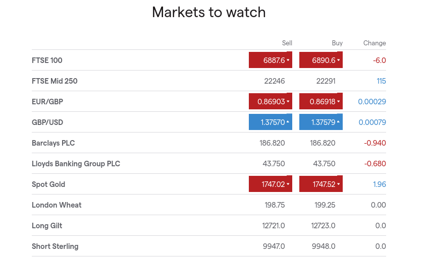 ftse 100 markets to watch