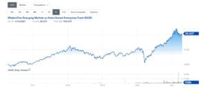 WisdomTree ex-State-Owned Emerging Markets ETF Chart