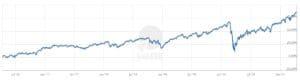 Xtrackers MSCI World ETF