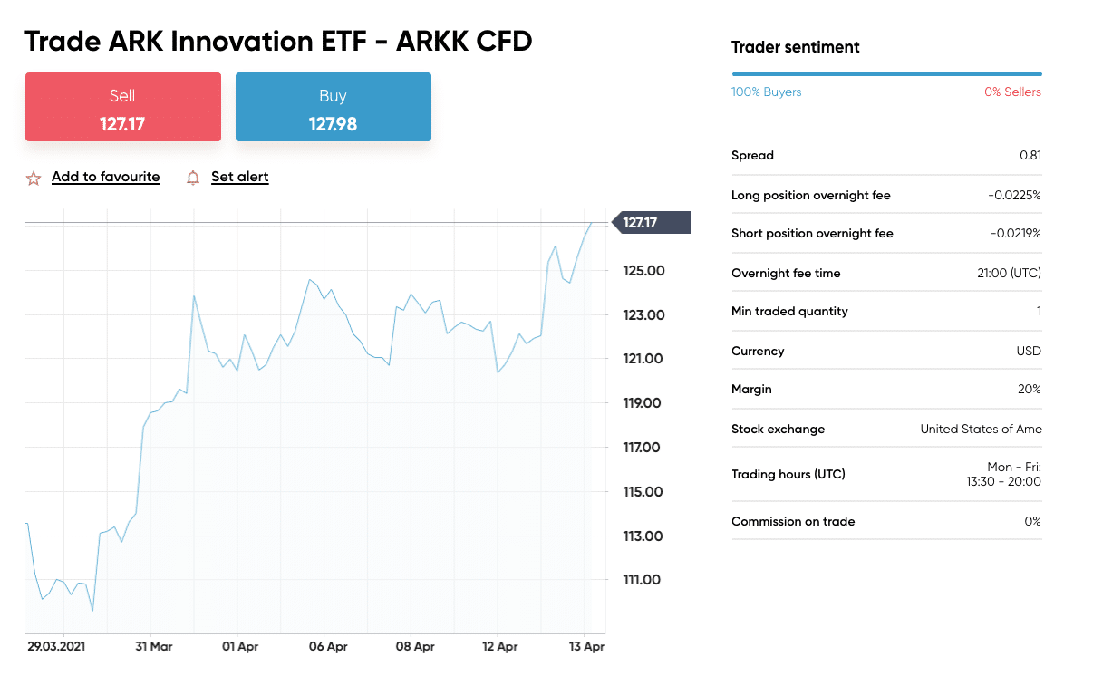 capital.com invest in ark etfs
