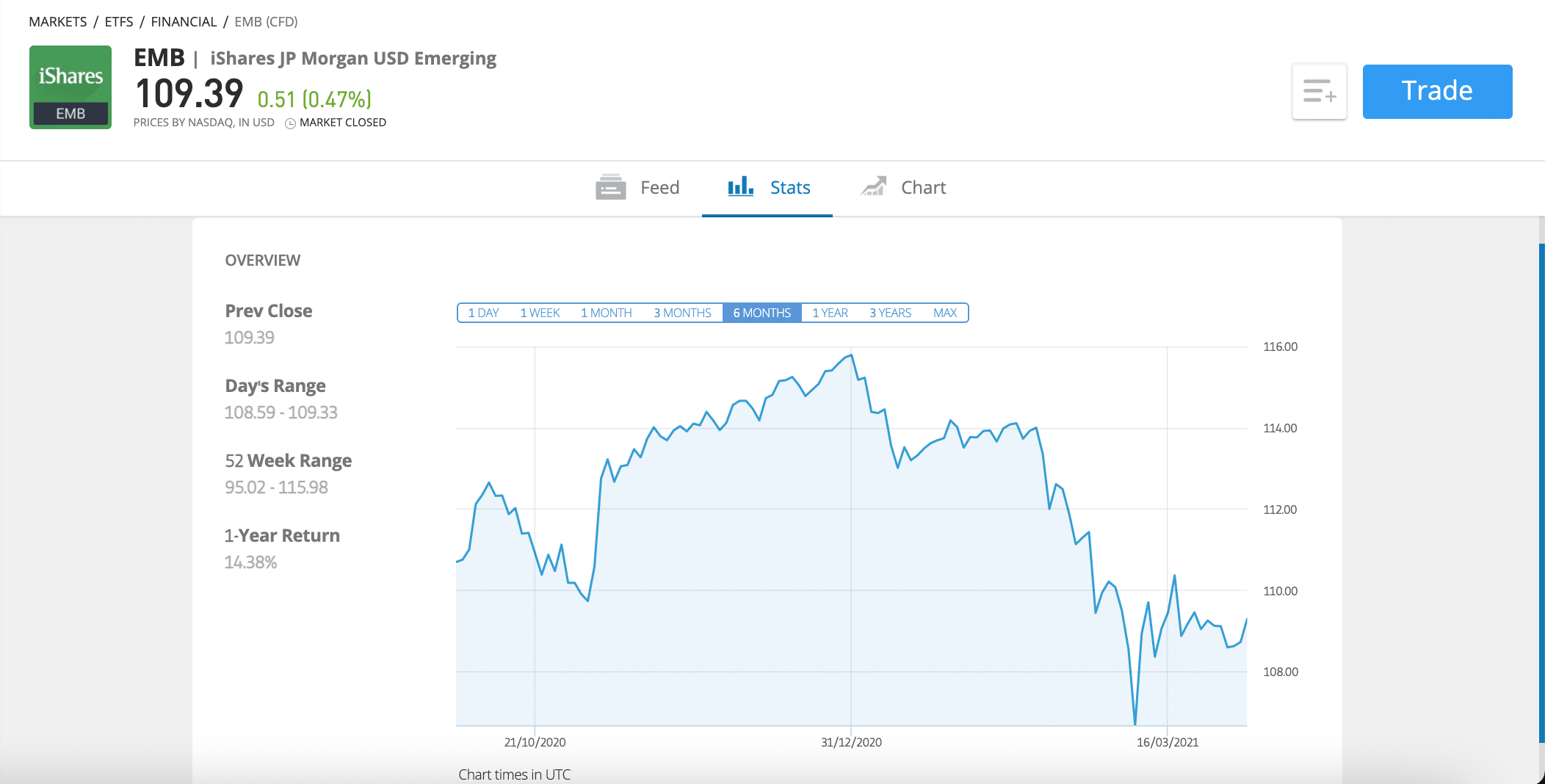 etoro invest in global income funds