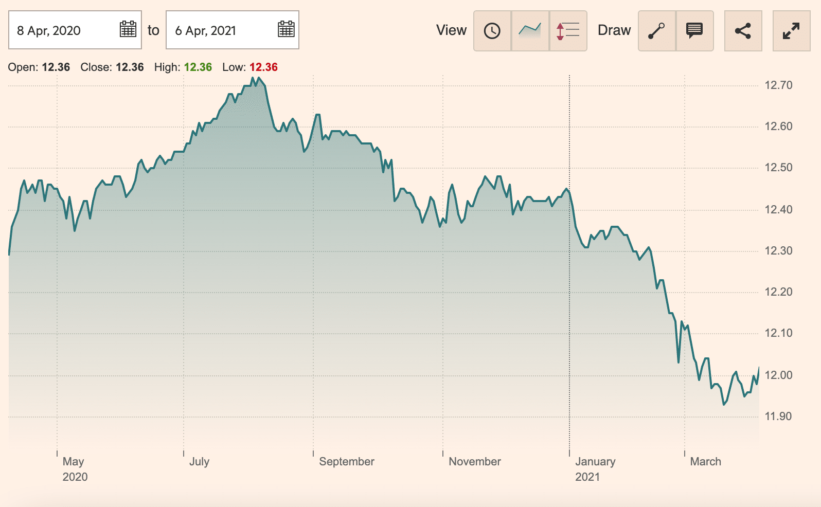 Fidelity US Bond Index Fund