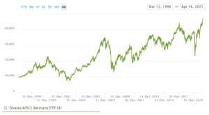 iShares Germany ETF Chart
