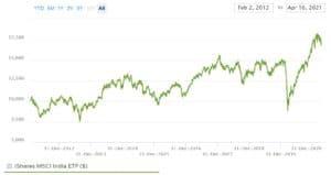 iShares India ETF Chart