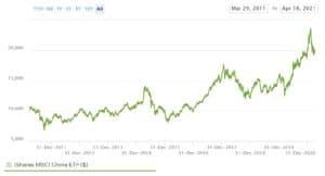 iShares MSCI China ETF Chart