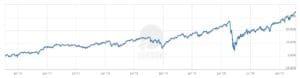 iShares MSCI World ETF