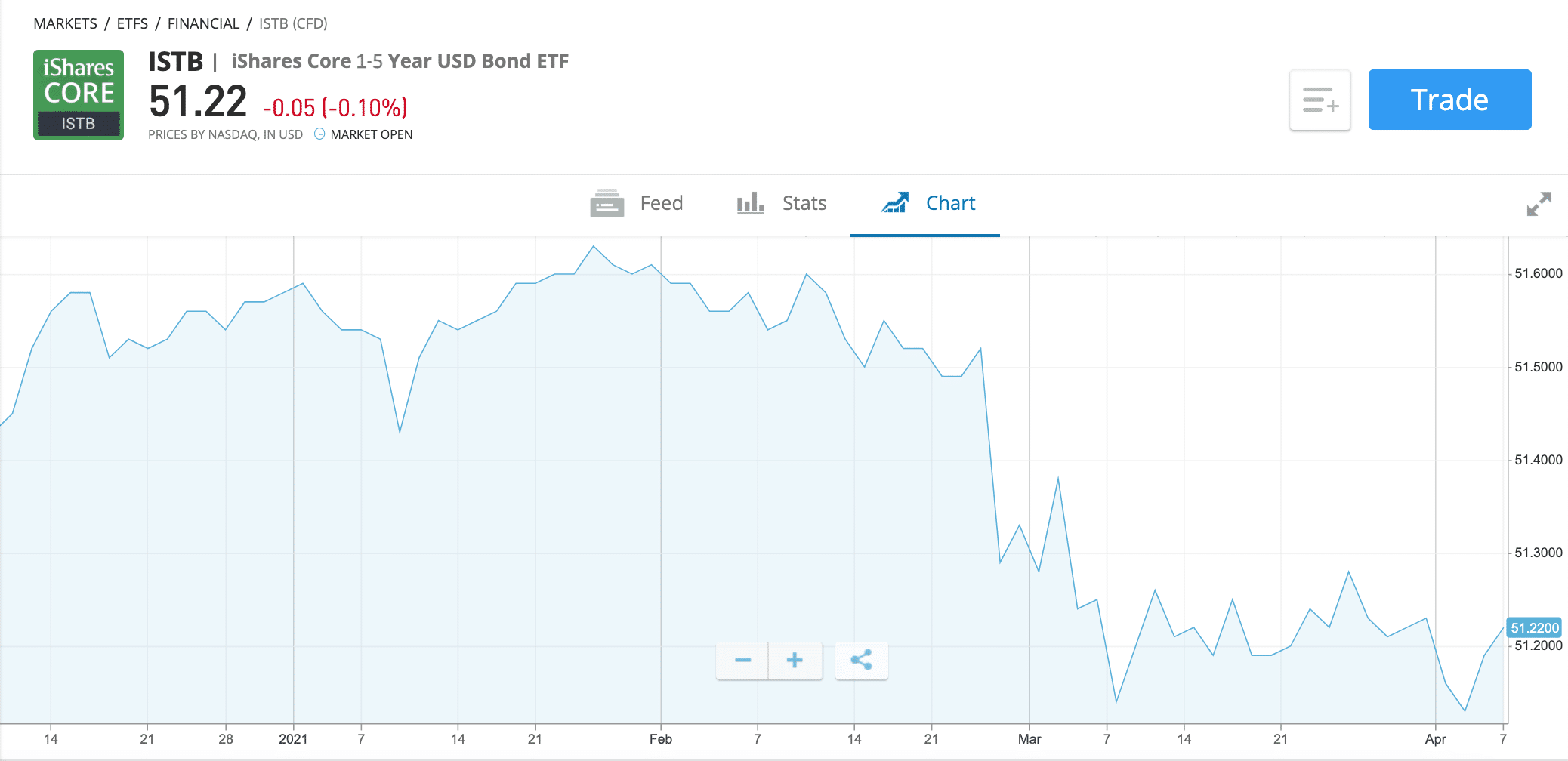 iShares Core 1-5 Year USD Bond ETF