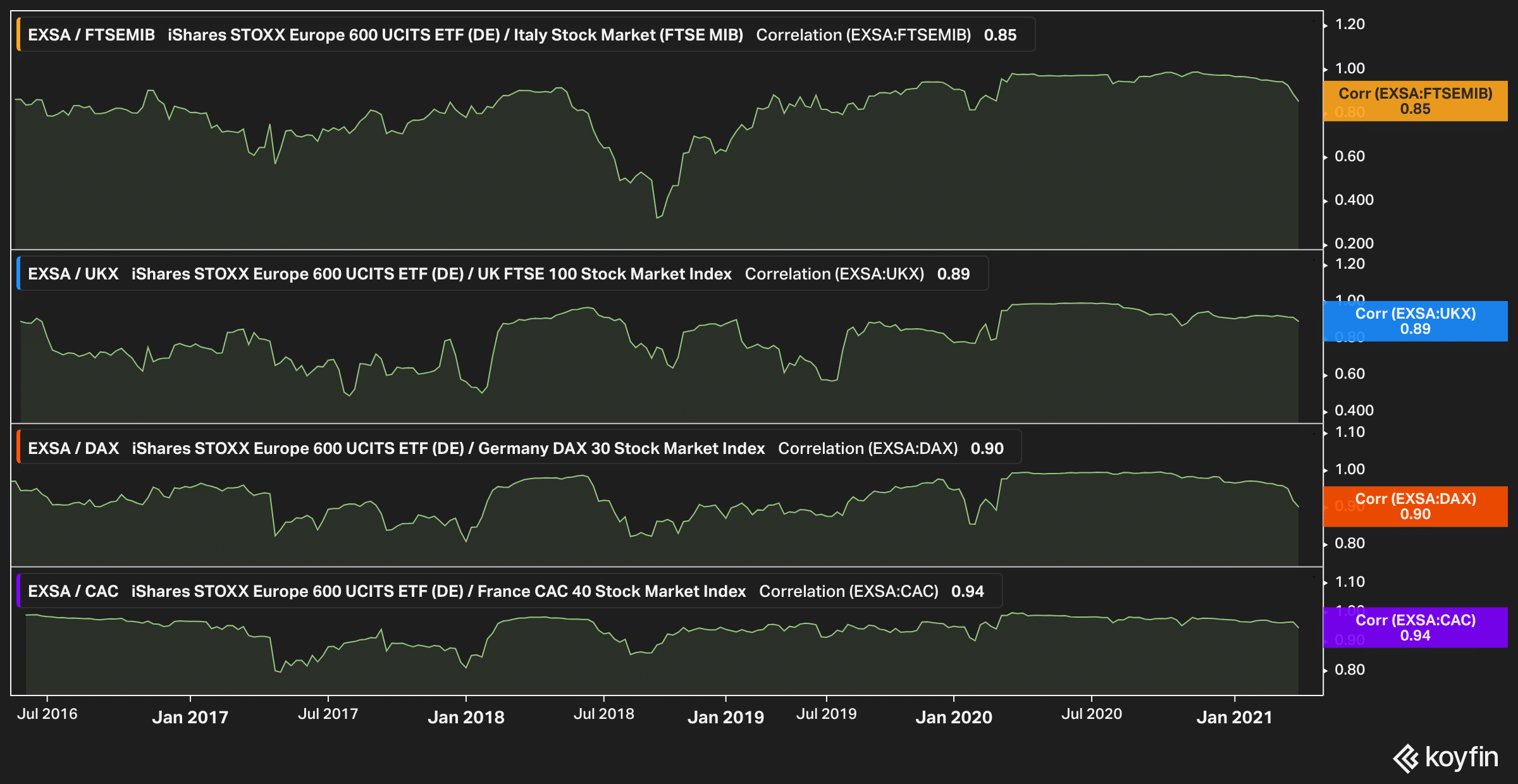 correlation between Stoxx 600 and other european markets