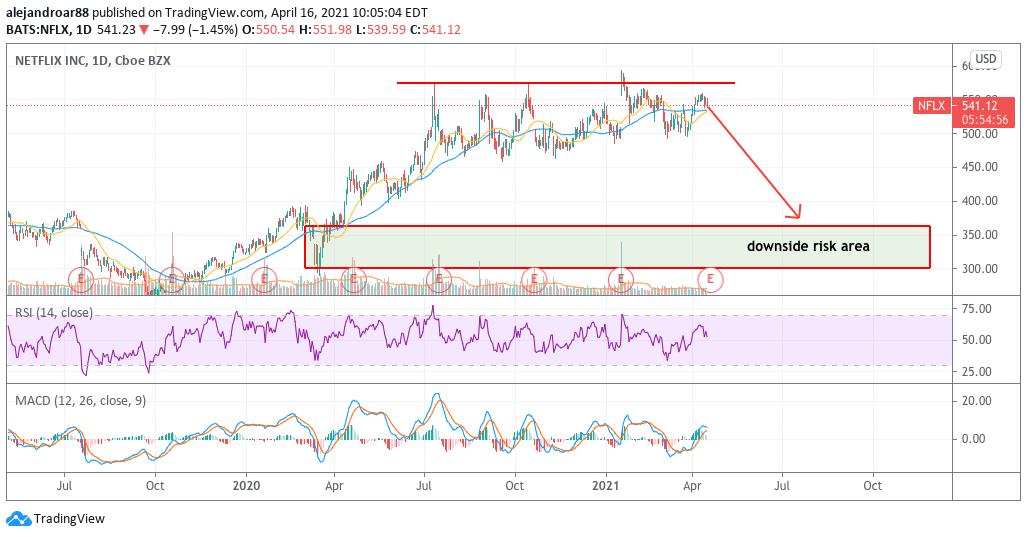 netflix share price forecast