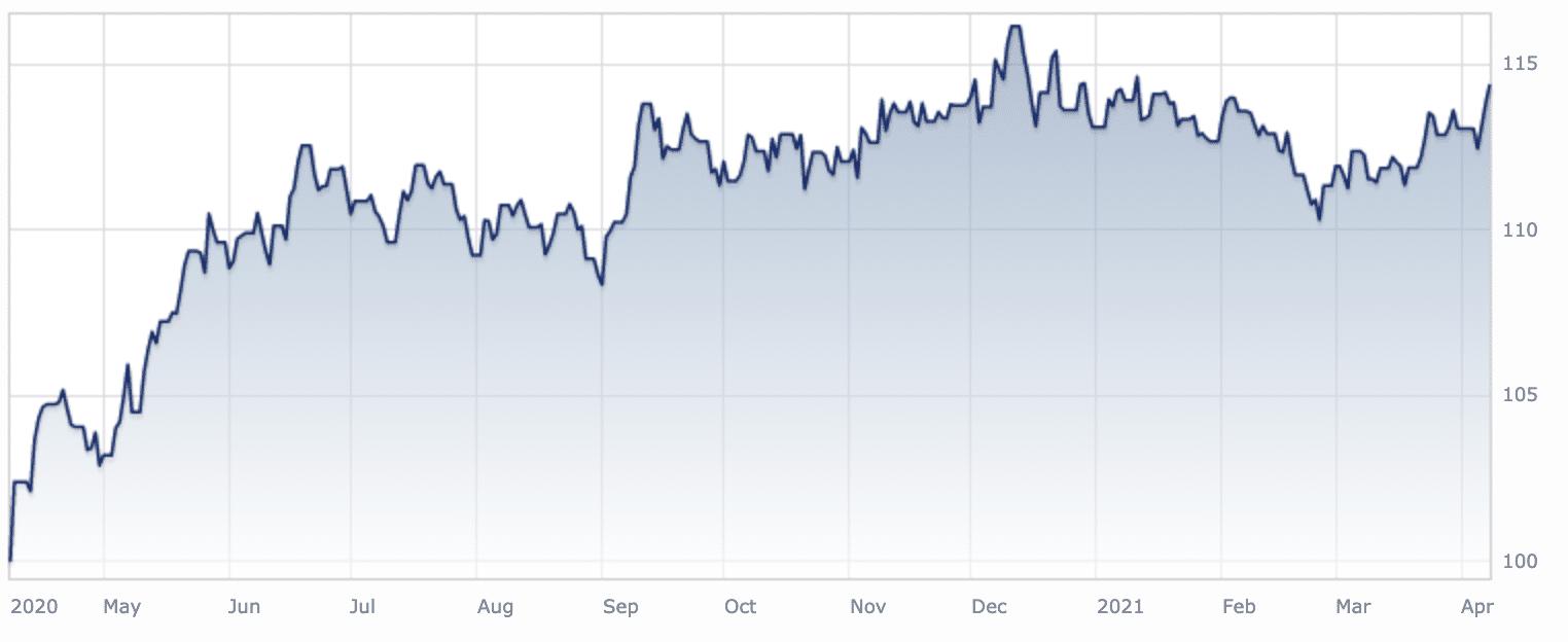 Neuberger Berman Global High Yield Bond Fund