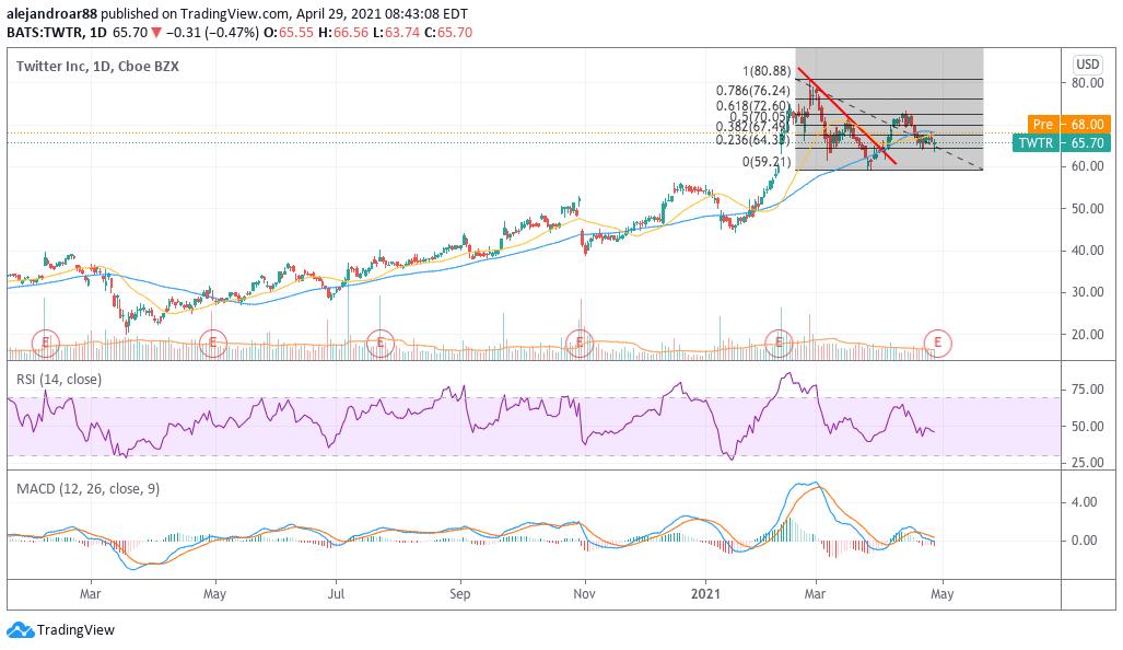 twitter share price forecast 1