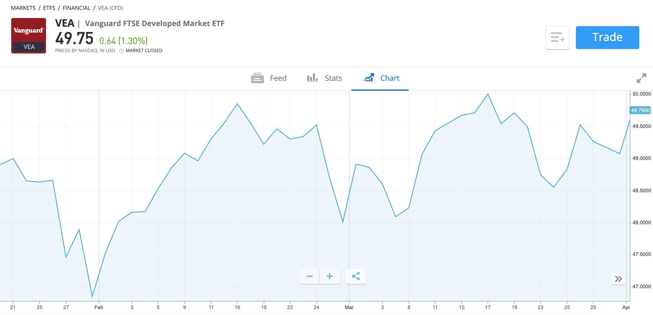 Vanguard FTSE Developed Market ETF