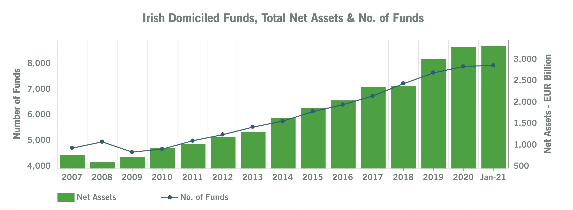 irish funds industry growth