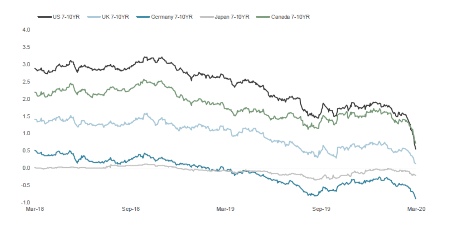 fixed income funds price chart