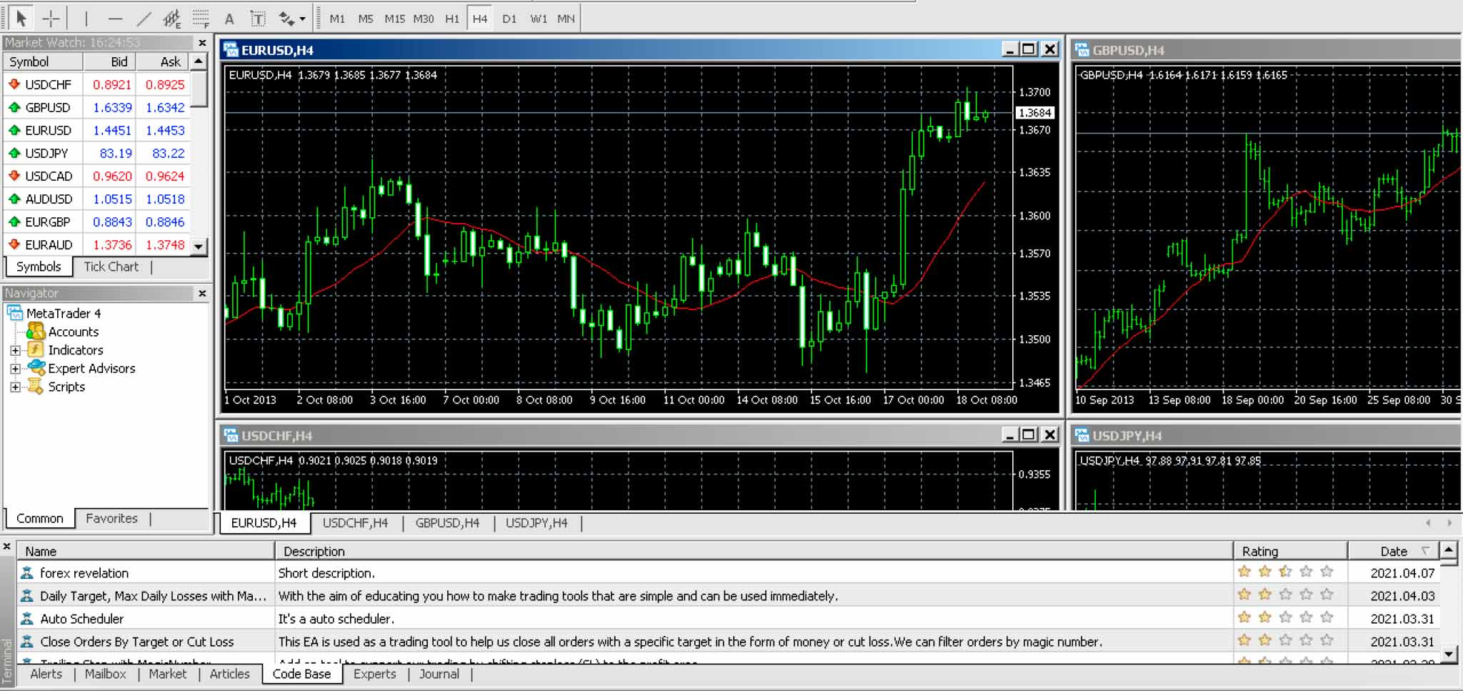 mt4 for mac charts