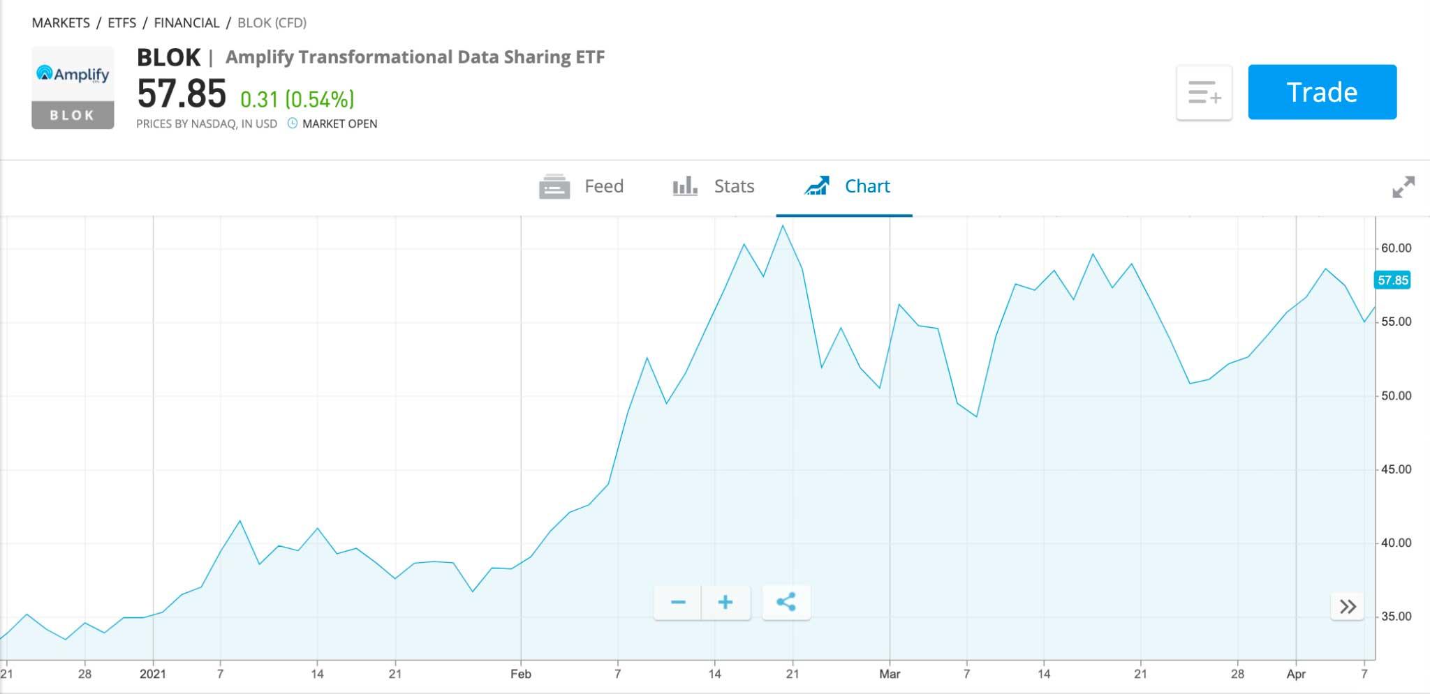Amplify Transformational Data Sharing ETF