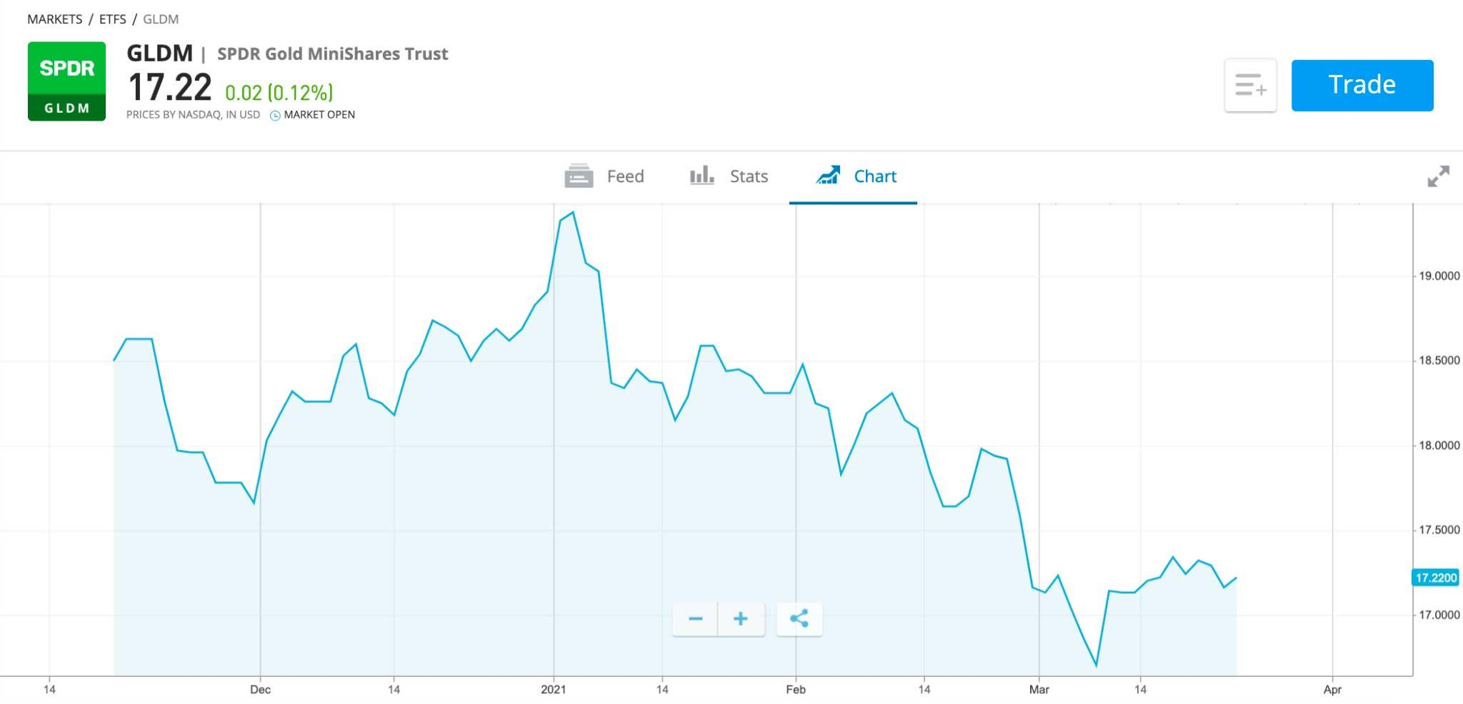 SPDR Gold MiniShares Trust best gold funds uk