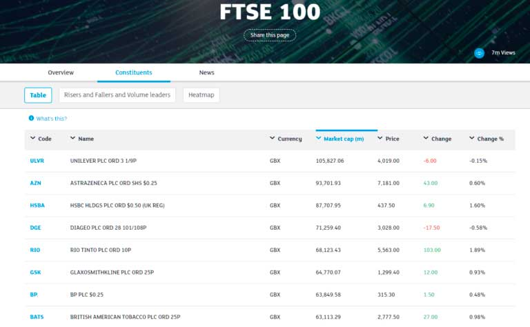 FTSE 100 London STock Exchange List