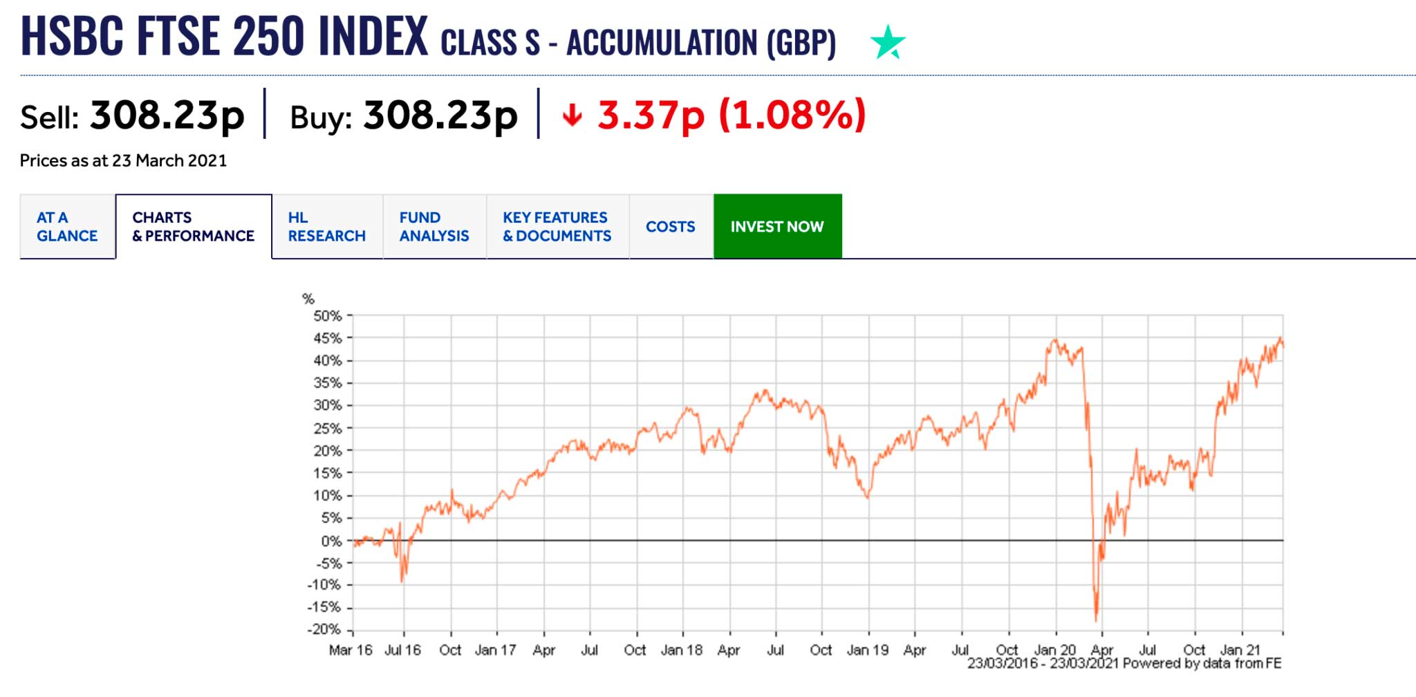 ftse 250 index tracker