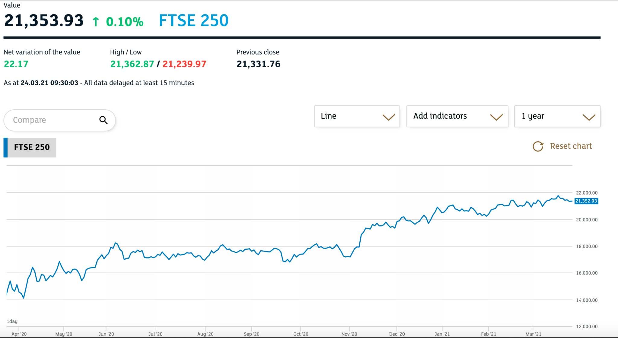 ftse 250 price chart