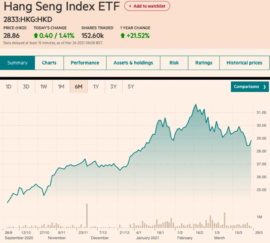 Hang Seng Index ETF