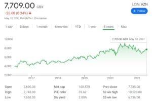 Astrazeneca Stock Chart