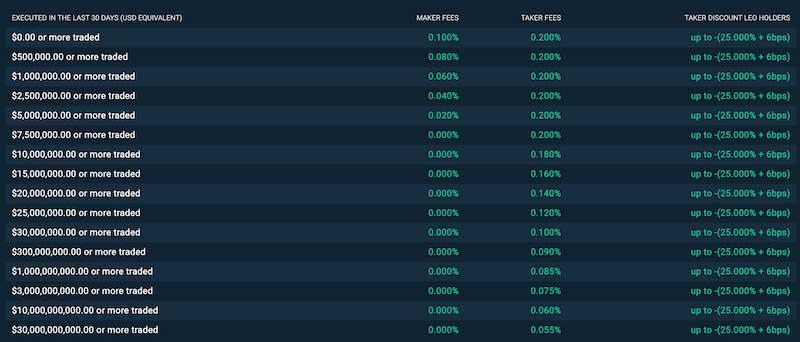 Bitfinex trading fees