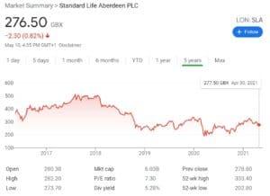 Standard Life Aberdeen Stock Chart