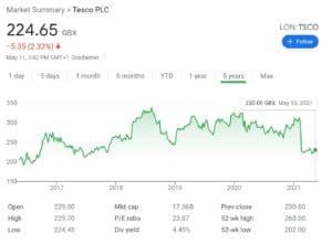 Tesco Stock Chart