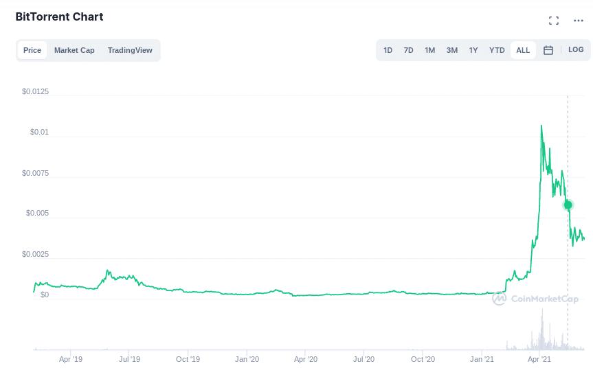 how to buy bittorrent coin